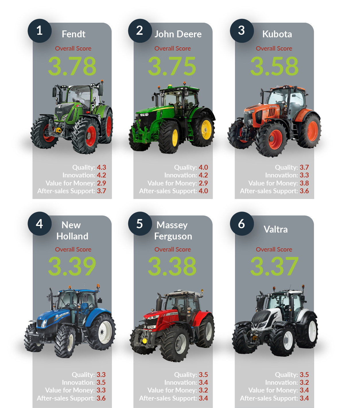 Unique tractor dealer research released - Part two